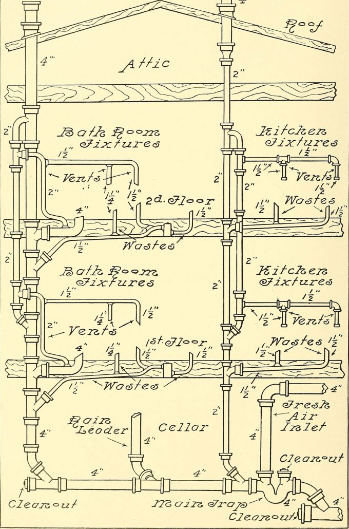 Understand The Plumbing In Your Home - Knoxville Plumbing ... on