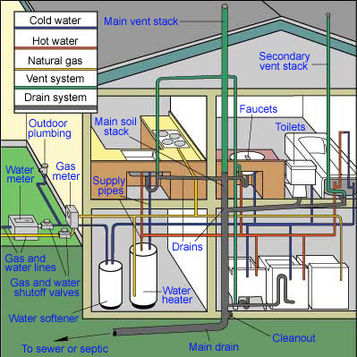 plumbing system specifications