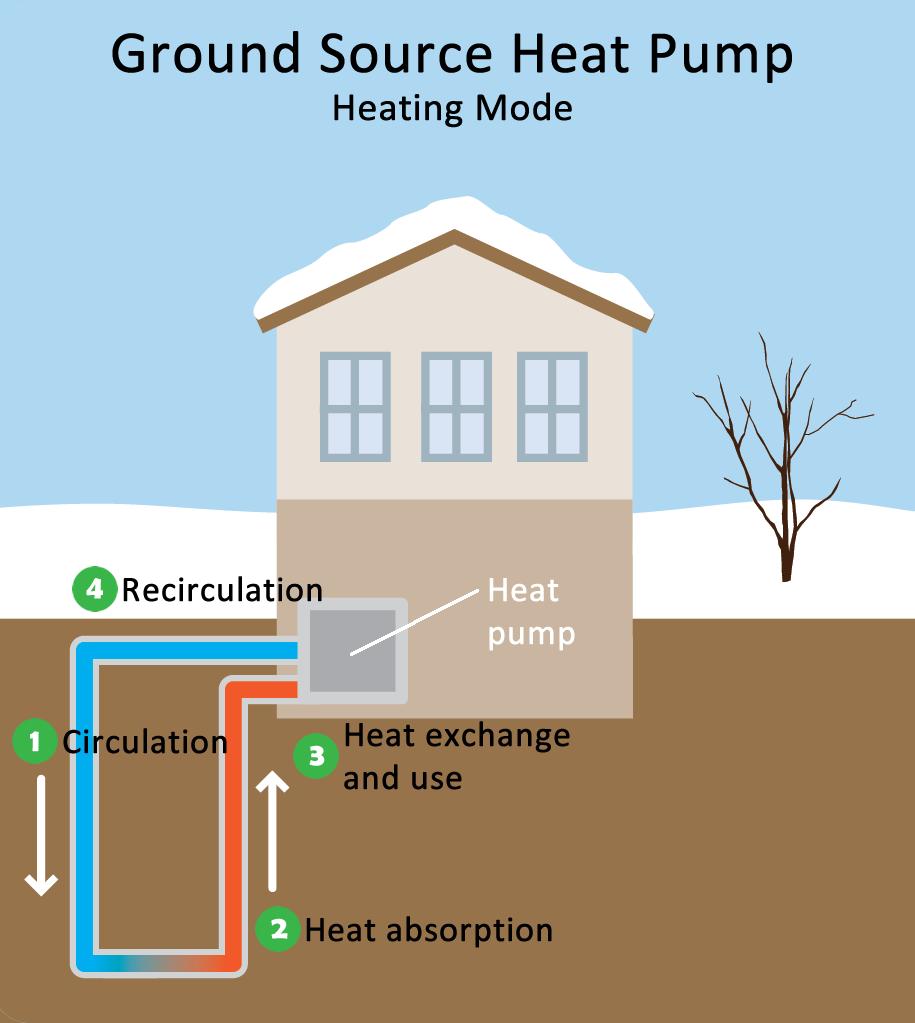 Heat Pump Heating Epa 2 Knoxville Plumbing Plumber In