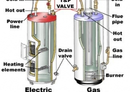 diagram showing differences between electric and gas water heaters