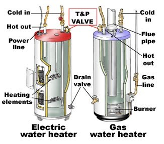 graph showing differences between electric and gas water heaters