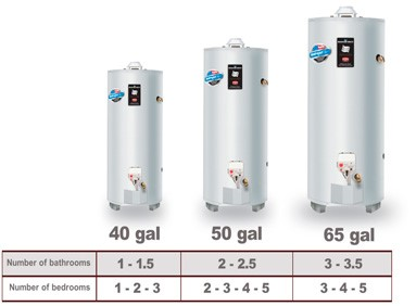 graph of water heaters and sizes