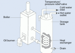 alternative water heater