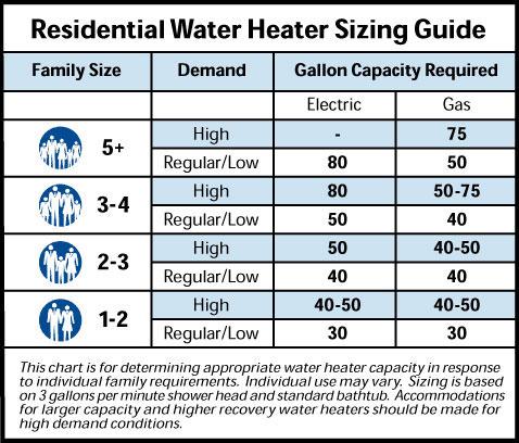 water heater tank size chart